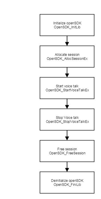 Instructions · 萤石开放平台API文档